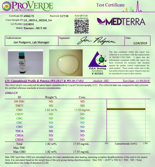 Medterra CBD Oil Lab Test Results - Potency